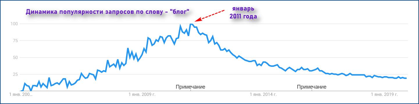 Статистика запросов - блог