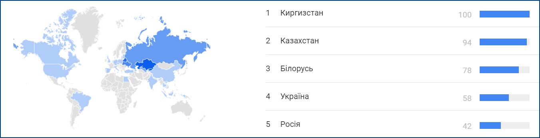 Распределение по странам