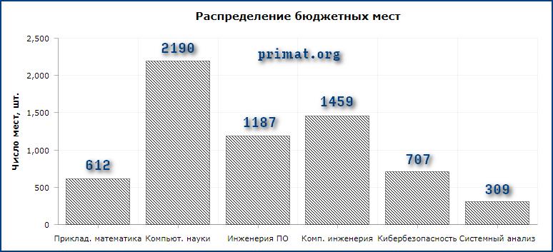 Число бюджетных мест